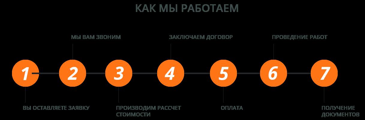 lab_chain