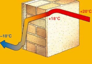 Определение теплопроводности строительных материалов